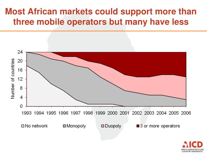 Most African markets could support more than three mobile operators but many have less