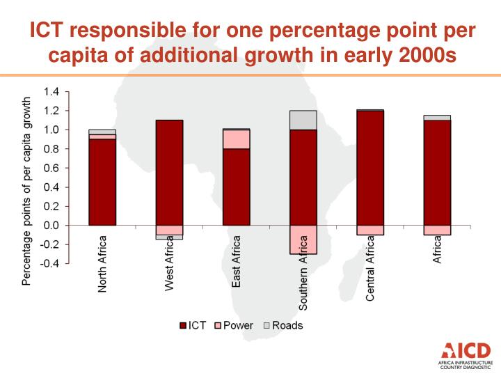 ICT responsible for one percentage point per capita of additional growth in early 2000s