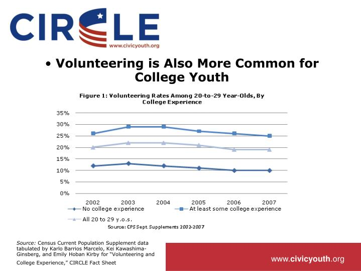 Volunteering is Also More Common for College Youth