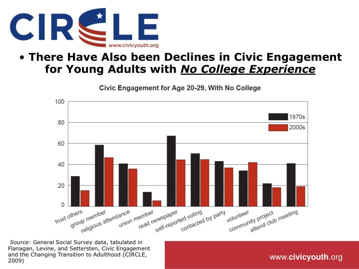 There Have Also been Declines in Civic Engagement for Young Adults with