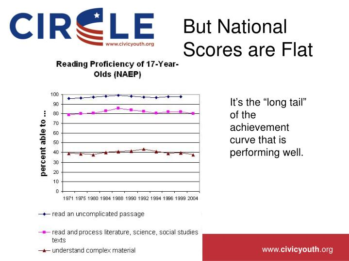But National Scores are Flat