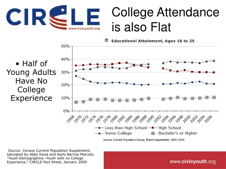 College Attendance is also Flat