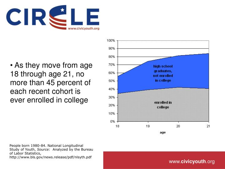 As they move from age 18 through age 21, no more than 45 percent of each recent cohort is ever enrolled in college