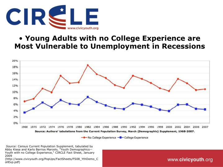 Young Adults with no College Experience are Most Vulnerable to Unemployment in Recessions