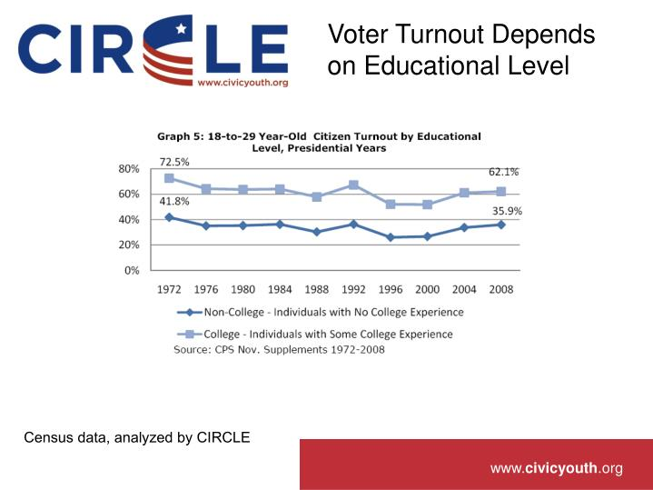 Voter Turnout Depends on Educational Level