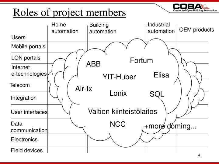 Roles of project members