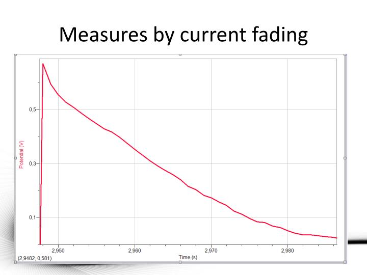 Measures by current