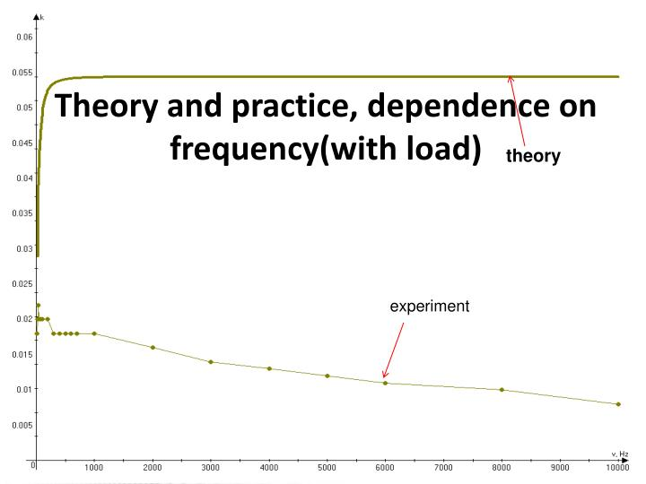 Theory and practice, dependence on frequency(with load)