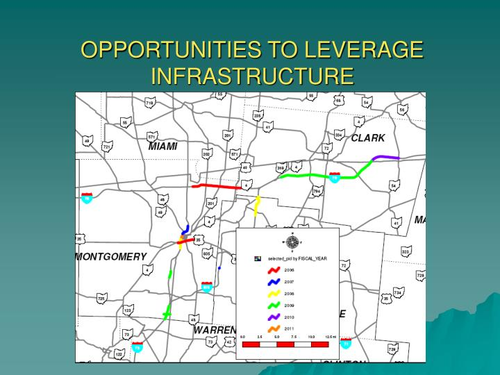 OPPORTUNITIES TO LEVERAGE