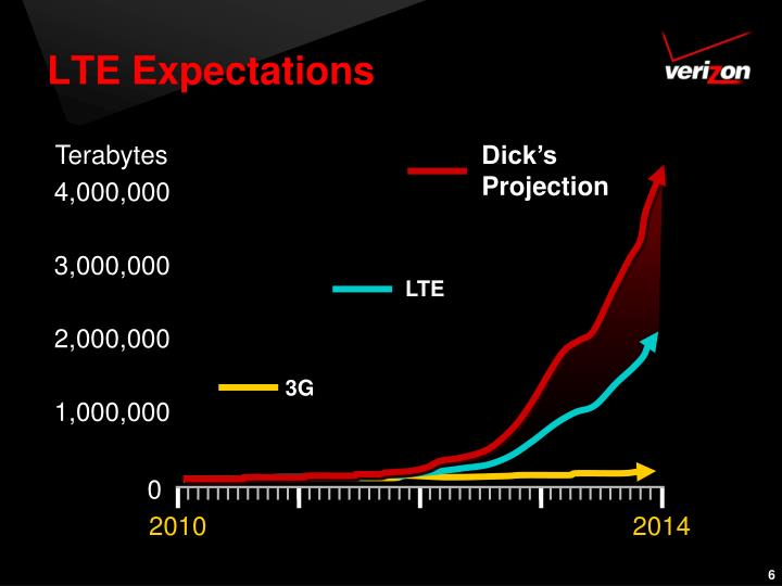 LTE Expectations