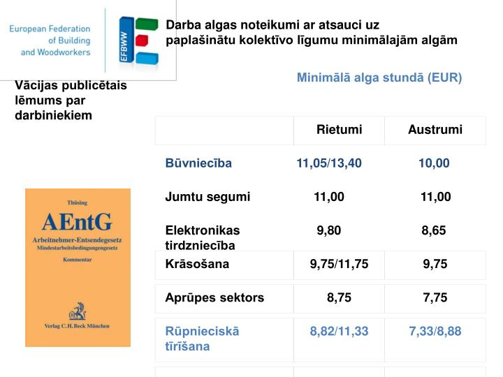 Minimālā alga stundā (EUR)