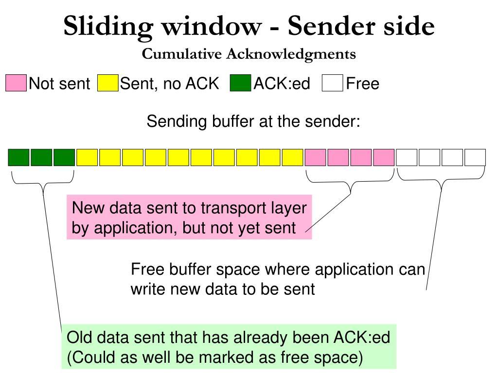PPT - Sliding Window PowerPoint Presentation - ID:1141575