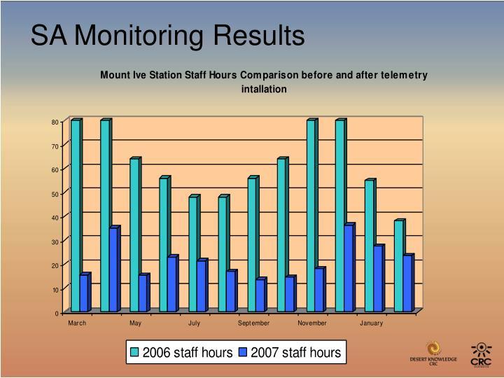 SA Monitoring Results