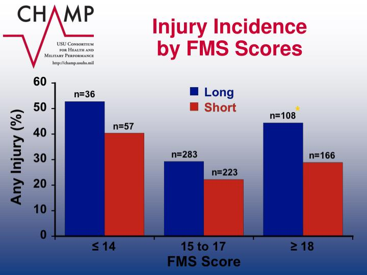 Injury Incidence