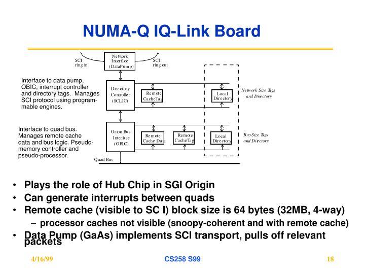 NUMA-Q IQ-Link Board