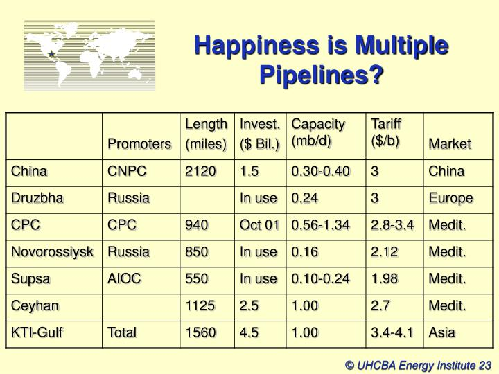 Happiness is Multiple Pipelines?