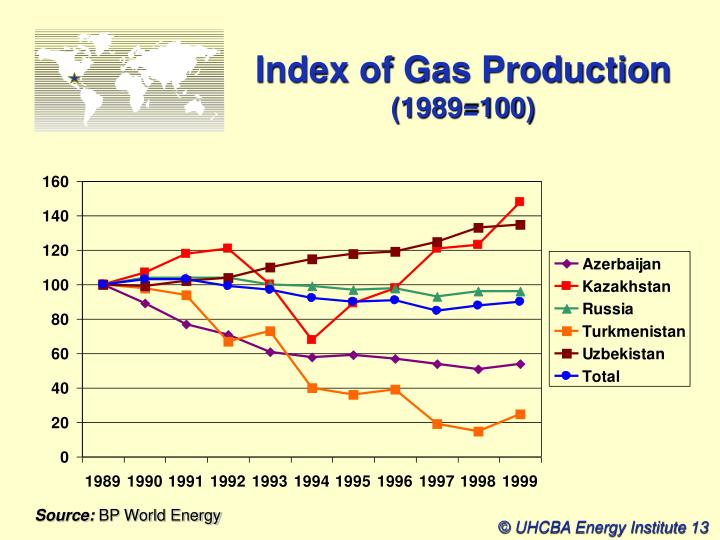 Index of Gas Production