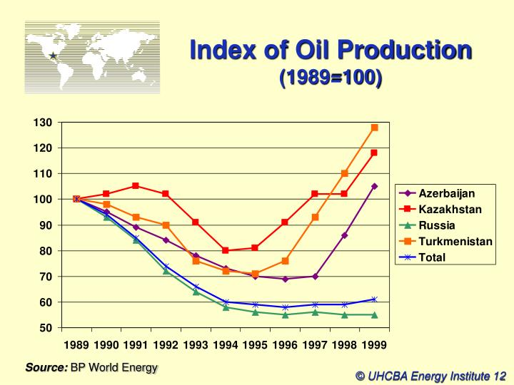 Index of Oil Production