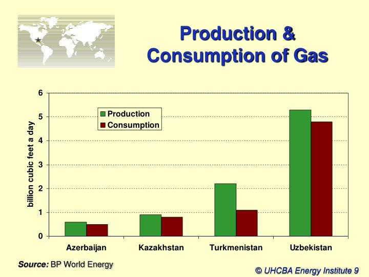 Production & Consumption of Gas