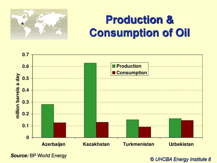 Production & Consumption of Oil
