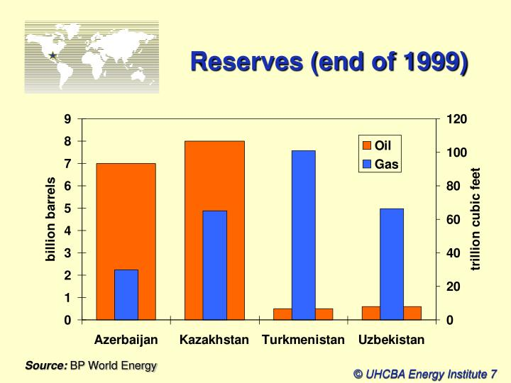 Reserves (end of 1999)