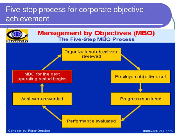 Five step process for corporate objective achievement