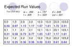 expected run values9