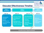 educator effectiveness timeline