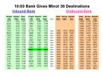 18 00 bank gives minot 38 destinations inbound bank outbound bank