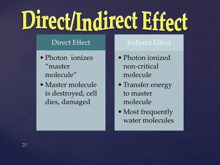 Direct/Indirect Effect