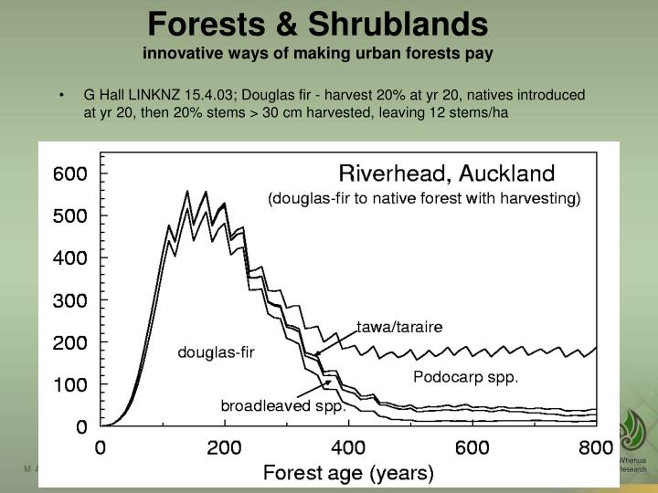Forests & Shrublands
