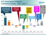 p c insurance industry combined ratio 2001 2011