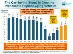 the car buying slump is creating pressure to replace aging vehicles