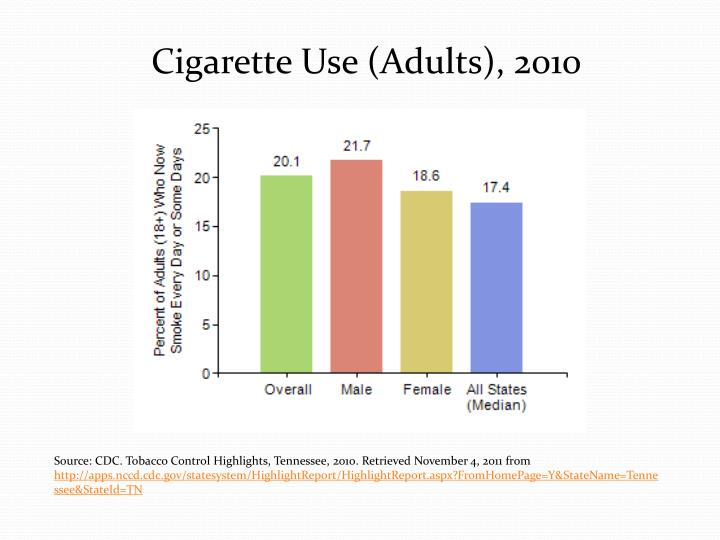 Cigarette Use (Adults),