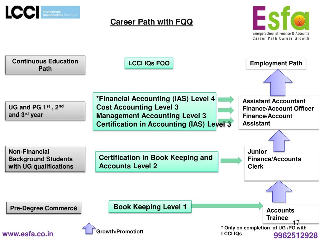 Career path of a cost accountant