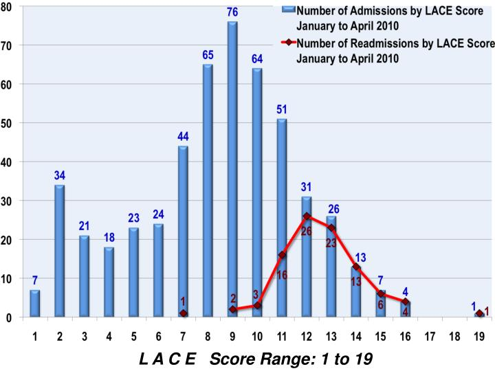 L A C E   Score Range: 1 to 19