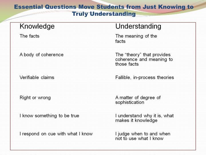 Essential Questions Move Students from Just Knowing to Truly Understanding