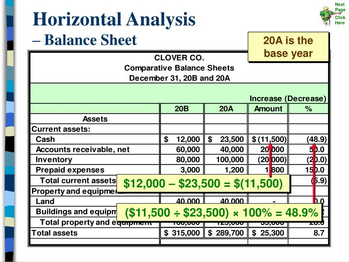 project on ratio analysis of a balance sheet using horizontal analysis Horizontal analysis is used as a tool to evaluate data and trends over time most financial statements will have at least three years of data on their income statement and two years worth of data on their balance sheet.