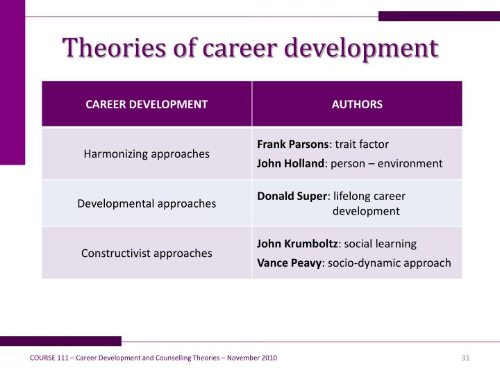 Theories of career development