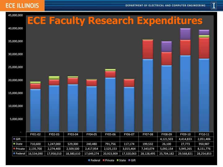 ECE Faculty Research Expenditures