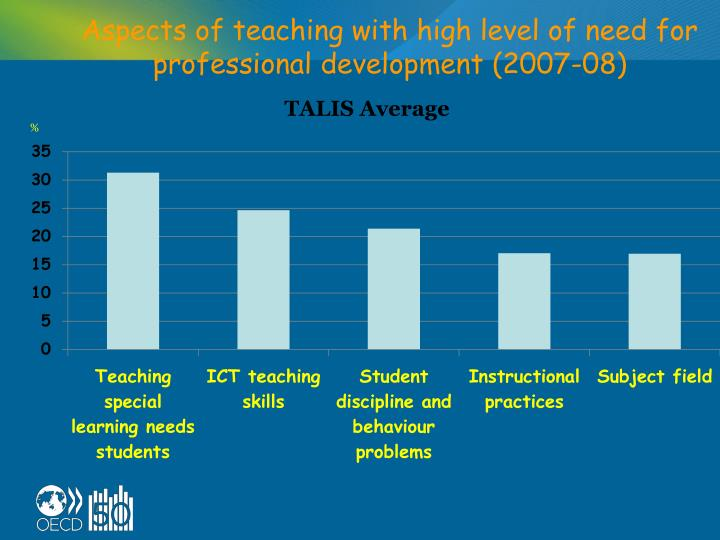Aspects of teaching with high level of need for professional development (2007-08)