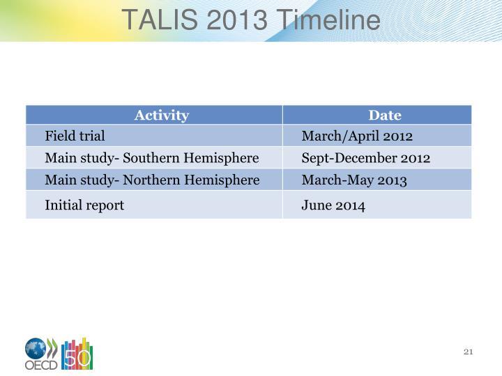 TALIS 2013 Timeline