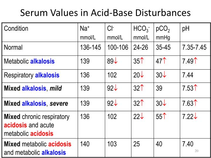 Serum Values in Acid-Base Disturbances