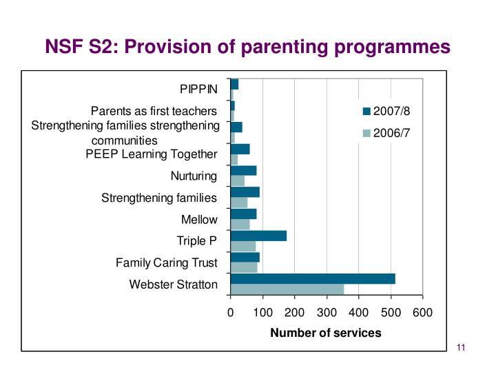 NSF S2: Provision of parenting programmes