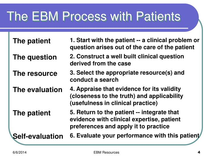 The EBM Process with Patients