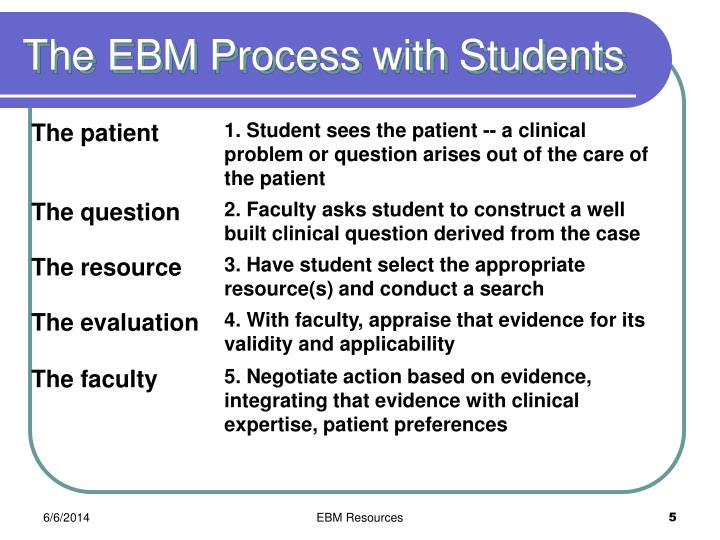 The EBM Process with Students