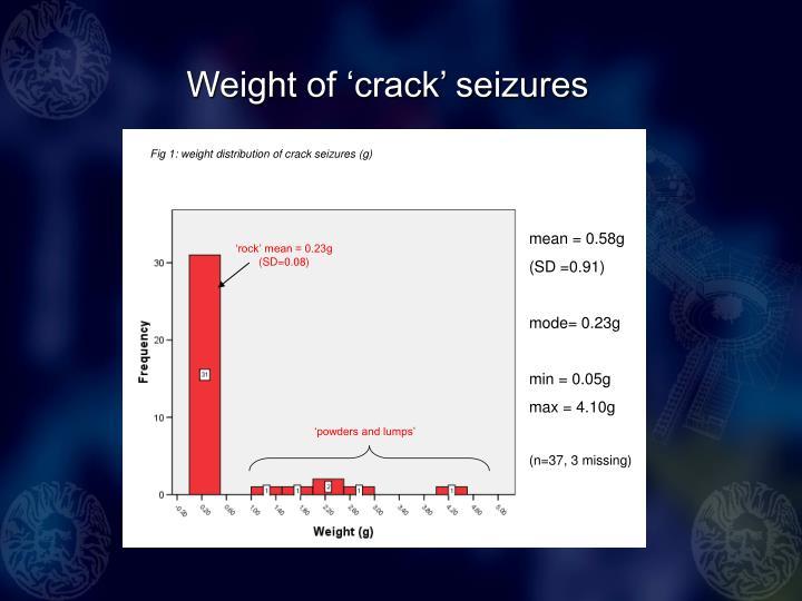Weight of 'crack' seizures