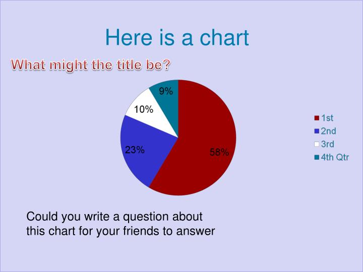 Here is a chart