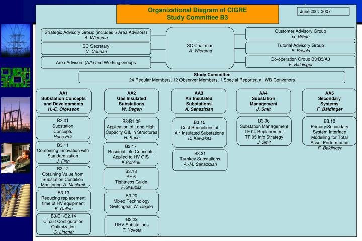 Organizational Diagram of CIGRE