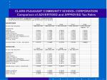 clark pleasant community school corporation comparison of advertised and approved tax rates